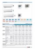 Differenze climatizzatori Mitsubishi Electric ta vecchia serie HJ e nuova serie DM (25/35).